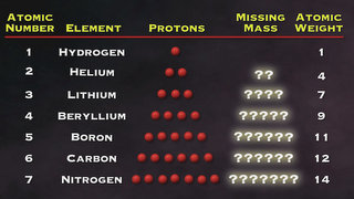 Animation still protons neutrons missing mass